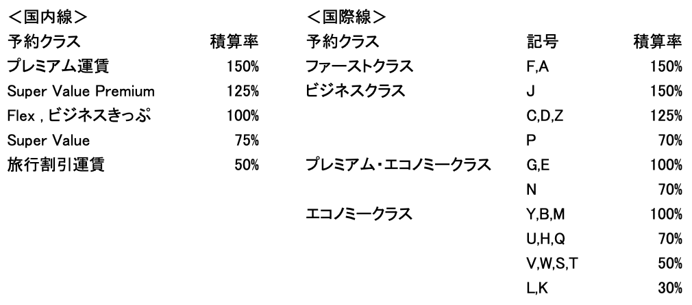 ANA 各クラス積算率表
