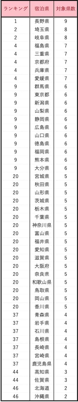 GoTo地域クーポン 対象県数ランキング