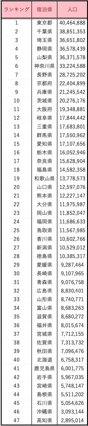 GoTo地域クーポン 対象県人口ランキング