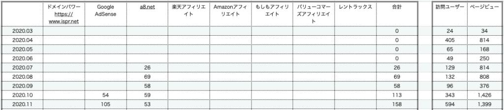 ブログ収入 2020.12