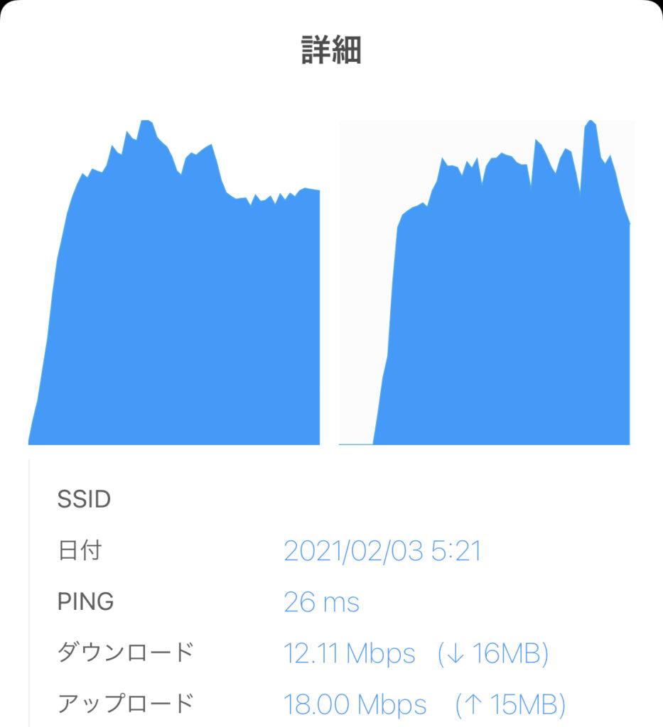 楽天 パートナー回線速度 高速3