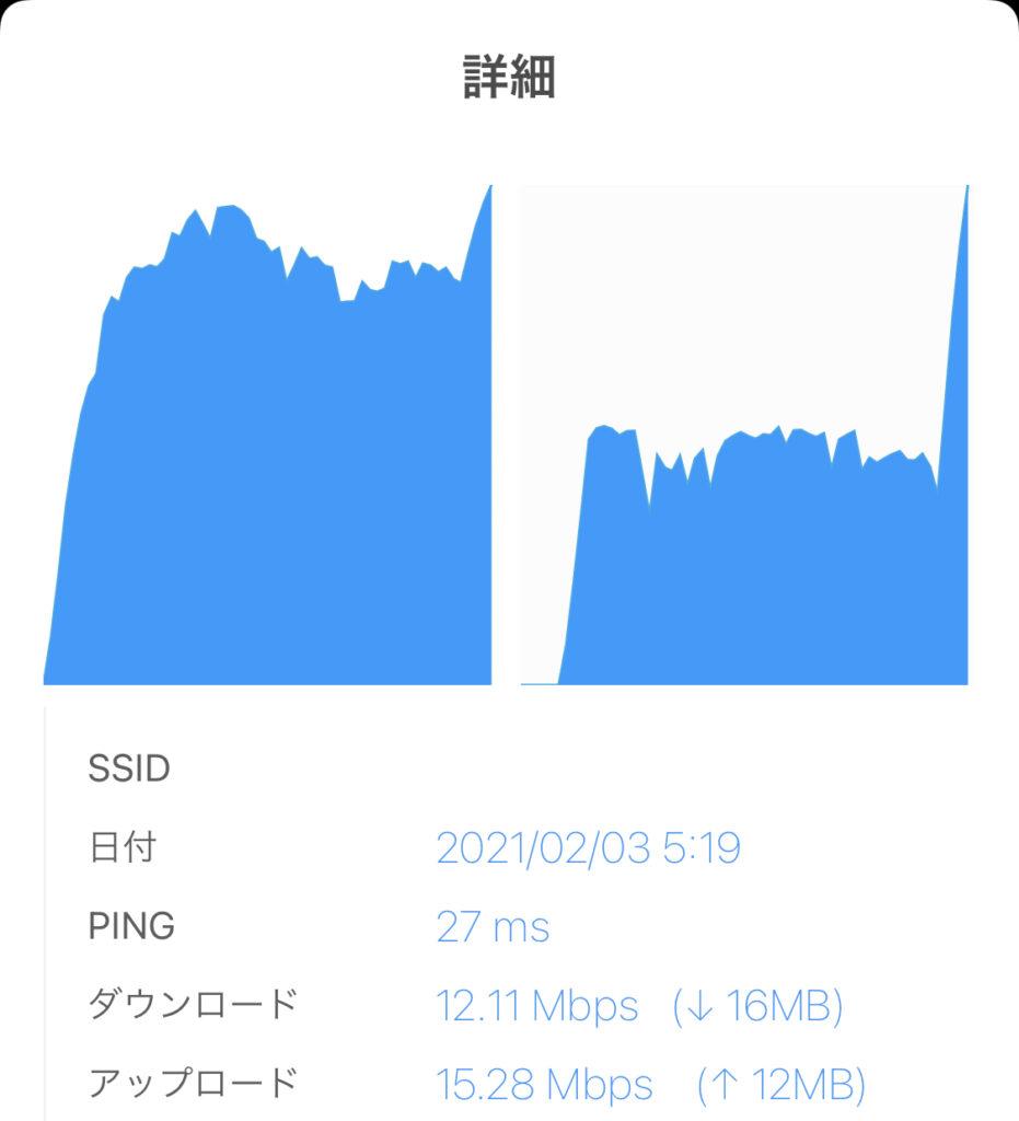 楽天 パートナー回線速度 高速1