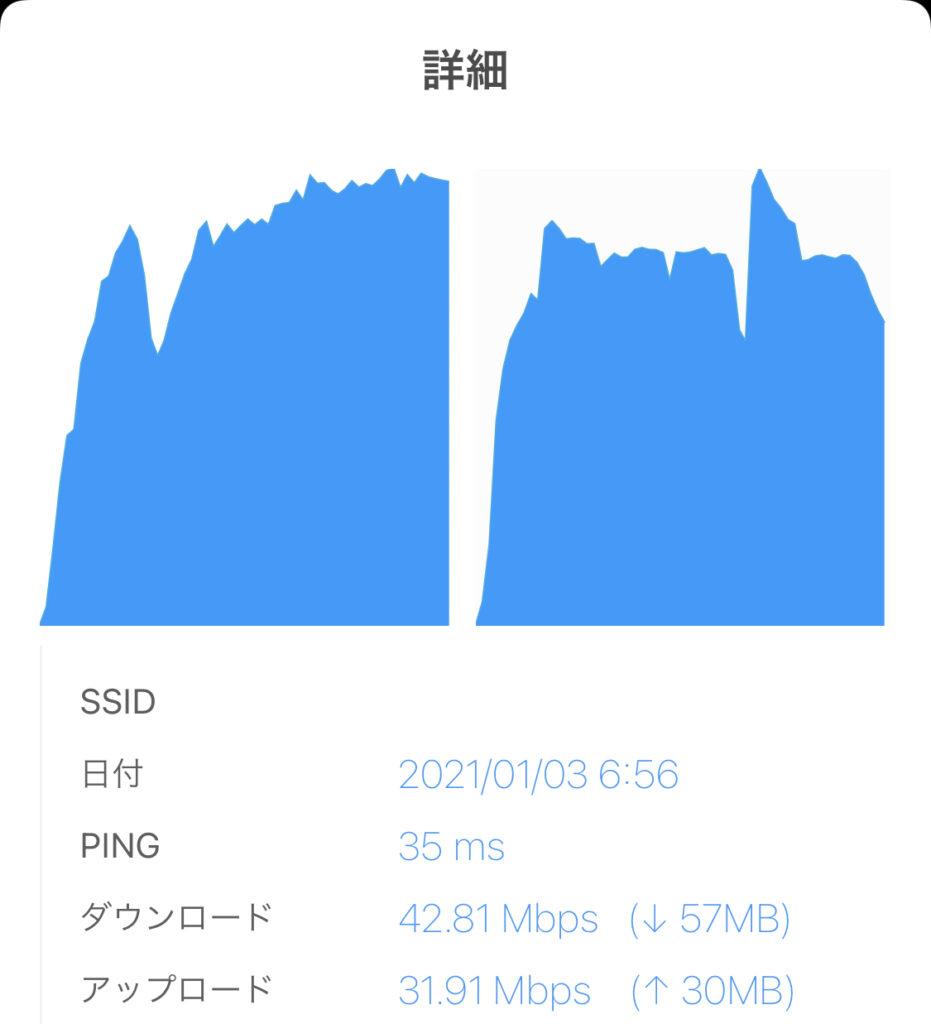 楽天 本回線速度 高速2