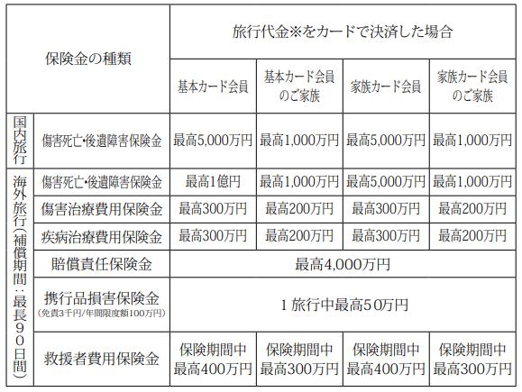 SPGアメックス 旅行保険1